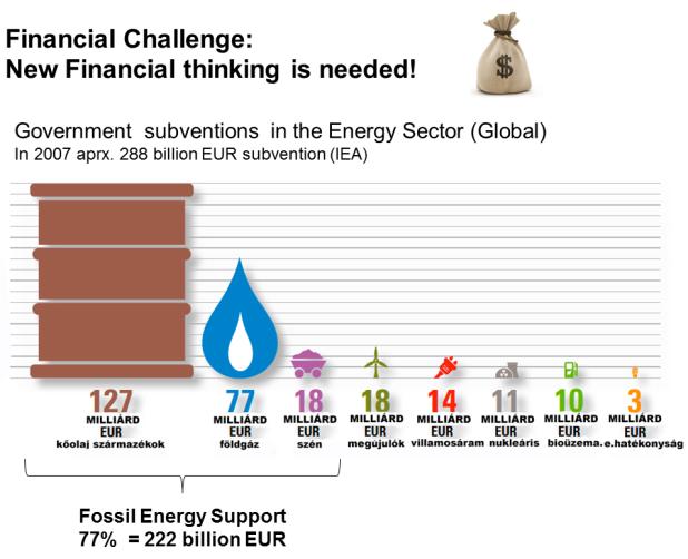 Energiaforrás finanszírozó rendszer