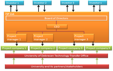 Technology Investment Programme model (TIP)