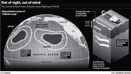 Szeméthegy a Csendes-óceánban