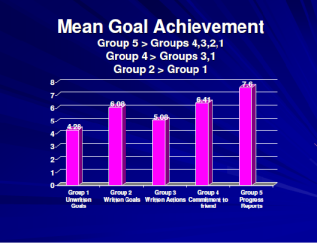 Mean Goal Achivement 2