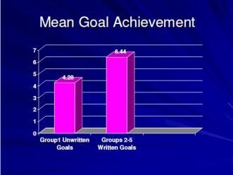 Mean Goal Achivement