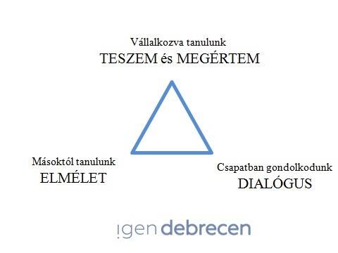 háromszög-igendebrecen